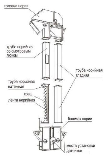 Элеватор ковшовый вертикальный валик транспортера